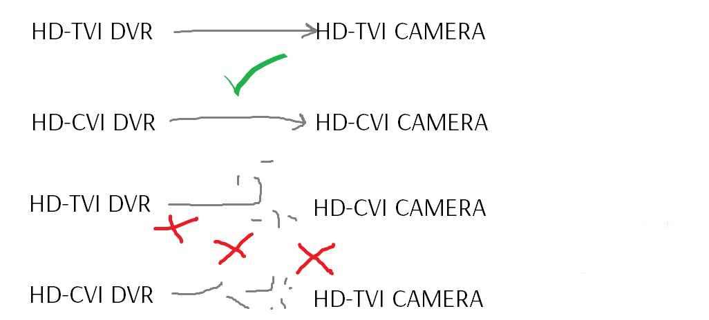 Cái gì là camera HD-CVI , HD-TVI , HD-AHD - cái gì là sự khác biêt