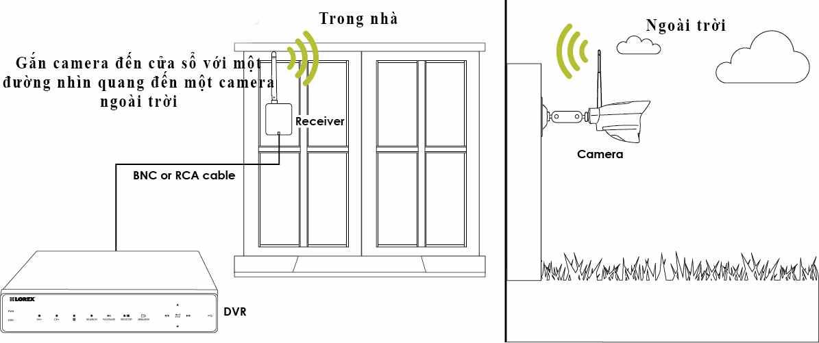 Hướng dẫn khắc phục camera WiFi