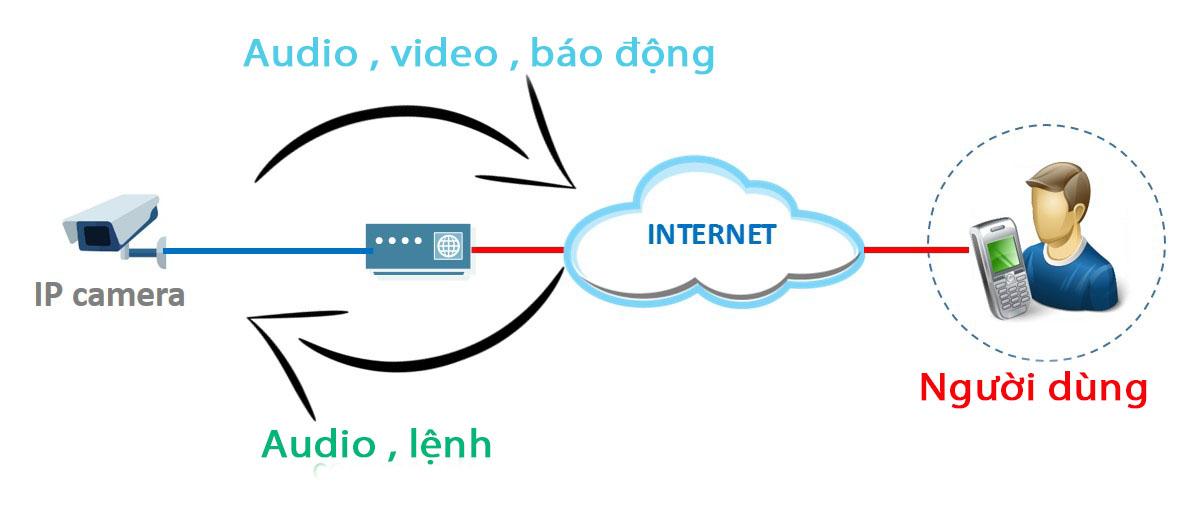 loi-the-cua-camera-ip-so-voi-he-thong-analog