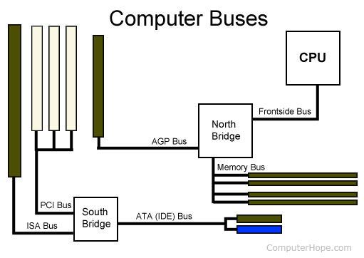 bus-may-tinh