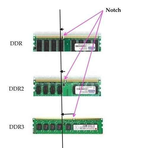 Như-nào-để-nhận-biết-RAM-máy-tính-ddr1-ddr2-ddr3