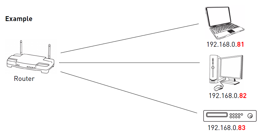 port-forwarding-chuyen-tiep-cong-dat-dhcp-va-dia-chi-ip-tinh