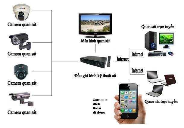 lap-camera-tai-hai-phong